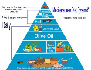 Mediterranean diet pyramid