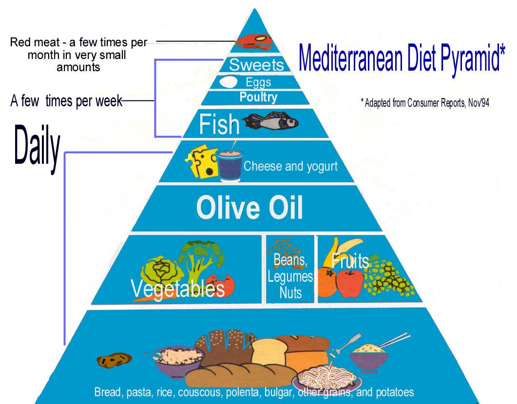 Asian mediterian diet sorry