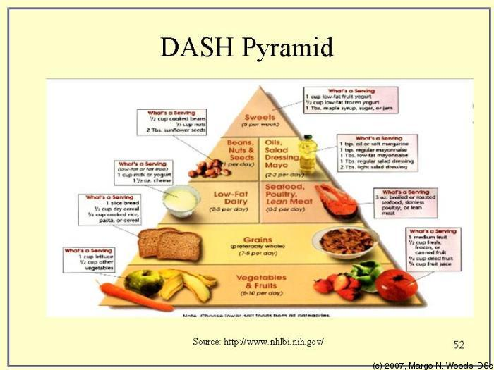 DASH diet pyramid