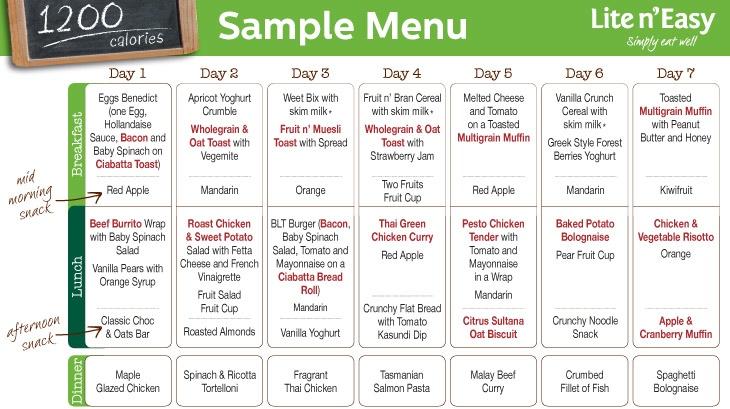 1800 Calorie Diabetic Diet Plan | Sample Meal Plan 1800 ...